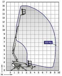 Anhänge Scherenhebebühne Dino XT 160 » Baumaschinen Boneß GmbH