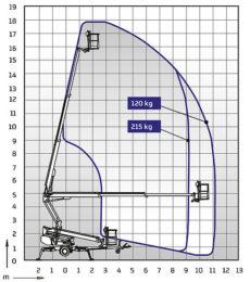 Hebebühne DINO 180 XT-II » Baumaschinen Boneß GmbH
